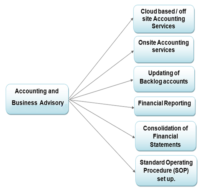 This image has an empty alt attribute; its file name is Accounting-and-Business-Advisory222.jpg