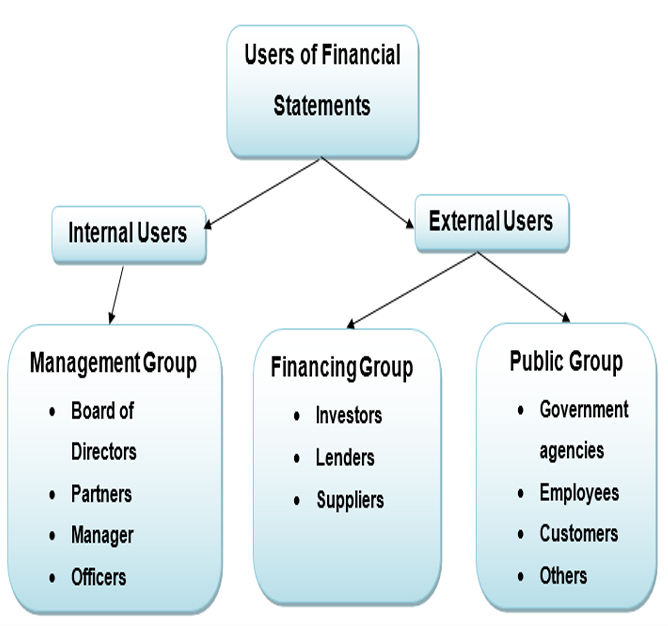 This image has an empty alt attribute; its file name is Users-of-Financial.jpg